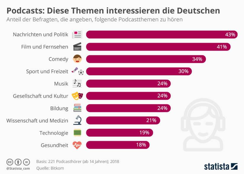 Das interessiert die deutschen Podcast-Hörer