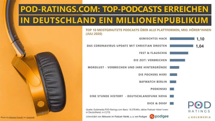 Podcast Millionenpublikum